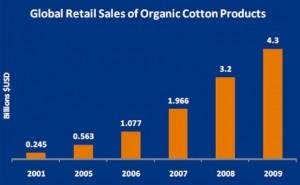 organic cotton sales